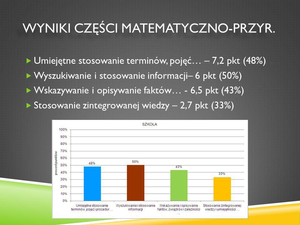  Umiejętne stosowanie terminów, pojęć… – 7,2 pkt (48%)  Wyszukiwanie i stosowanie informacji– 6 pkt (50%)  Wskazywanie i opisywanie faktów… - 6,5 pkt (43%)  Stosowanie zintegrowanej wiedzy – 2,7 pkt (33%)
