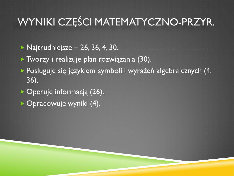  Najtrudniejsze – 26, 36, 4, 30.  Tworzy i realizuje plan rozwiązania (30).