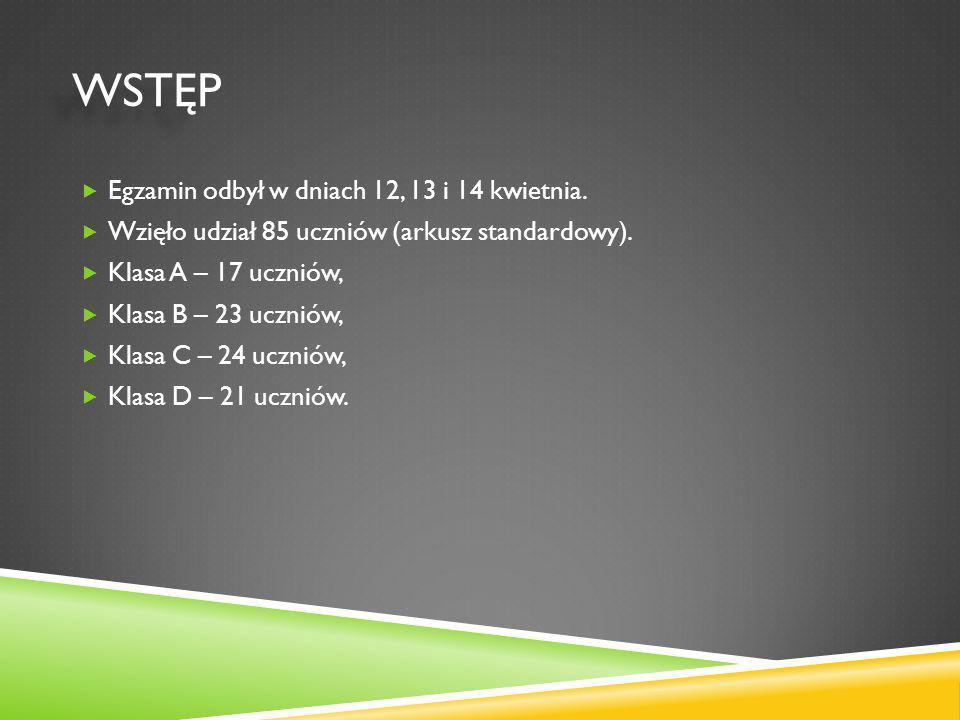 WSTĘP WSTĘP  Egzamin odbył w dniach 12, 13 i 14 kwietnia.