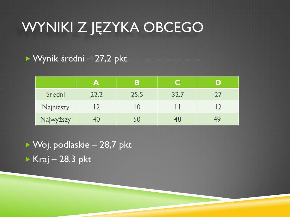  Wynik średni – 27,2 pkt  Woj.