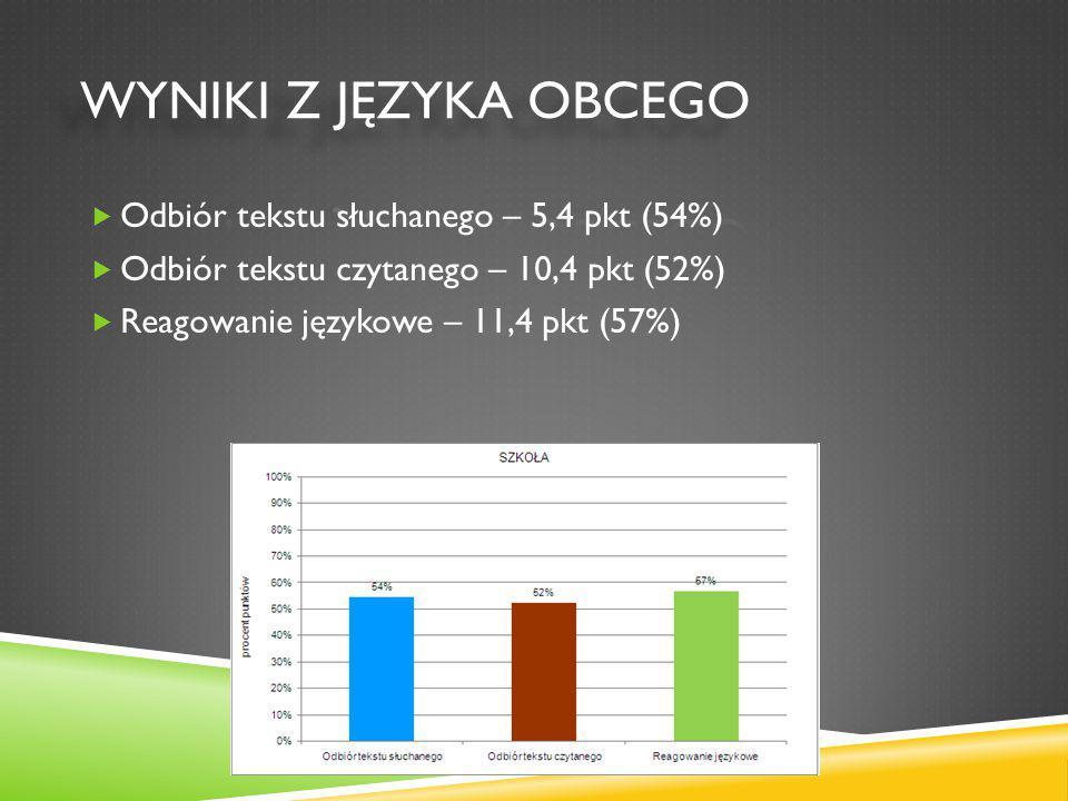 Odbiór tekstu słuchanego – 5,4 pkt (54%)  Odbiór tekstu czytanego – 10,4 pkt (52%)  Reagowanie językowe – 11,4 pkt (57%)