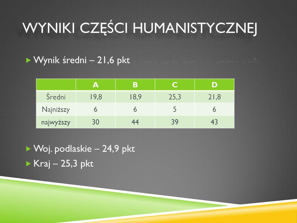 SPIS TREŚCI 1.Wstęp. 2. Wyniki z części humanistycznej.