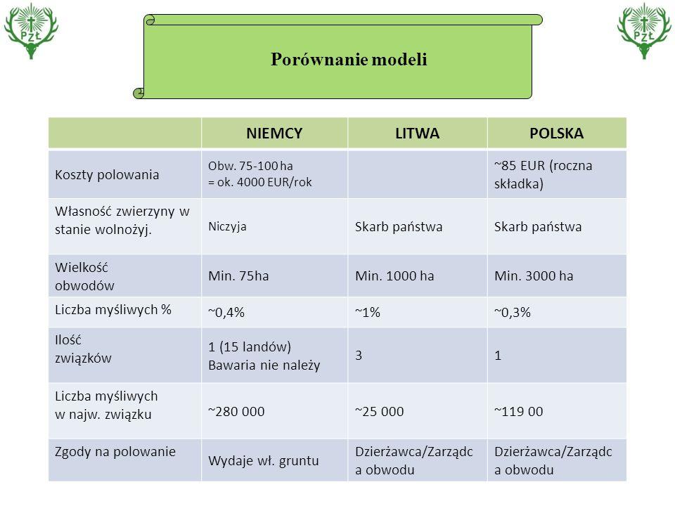 Porównanie modeli NIEMCYLITWAPOLSKA Koszty polowania Obw.