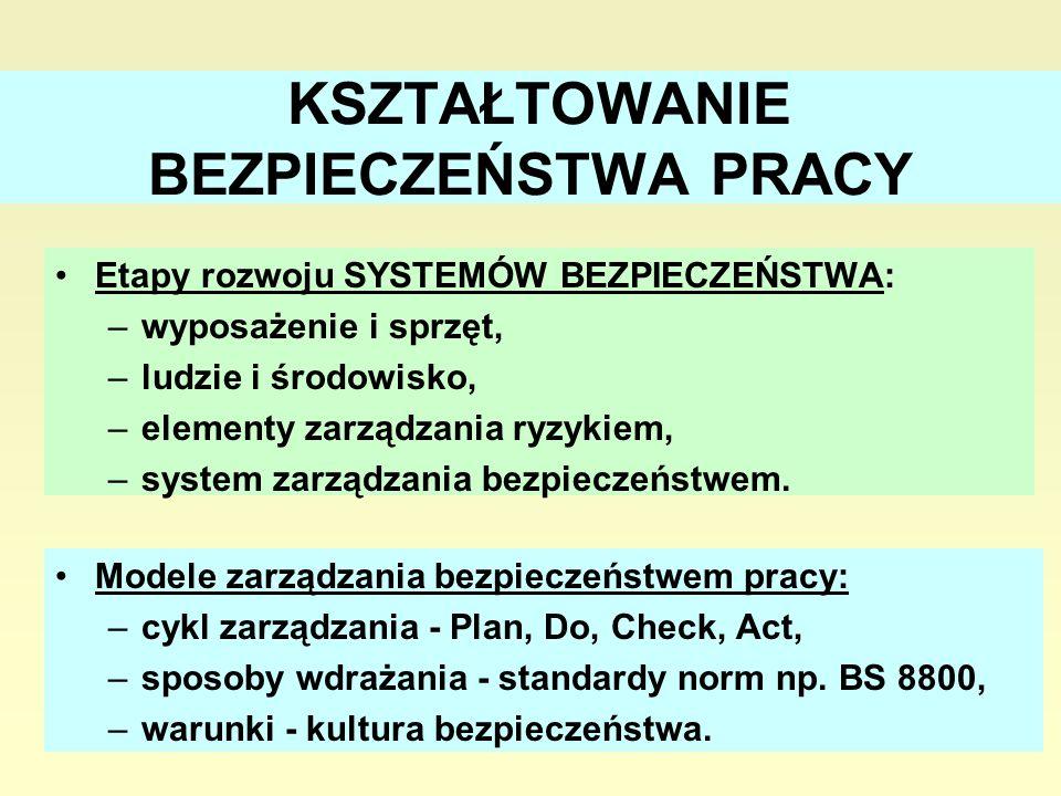 22 KSZTAŁTOWANIE BEZPIECZEŃSTWA PRACY Etapy rozwoju SYSTEMÓW BEZPIECZEŃSTWA: –wyposażenie i sprzęt, –ludzie i środowisko, –elementy zarządzania ryzykiem, –system zarządzania bezpieczeństwem.