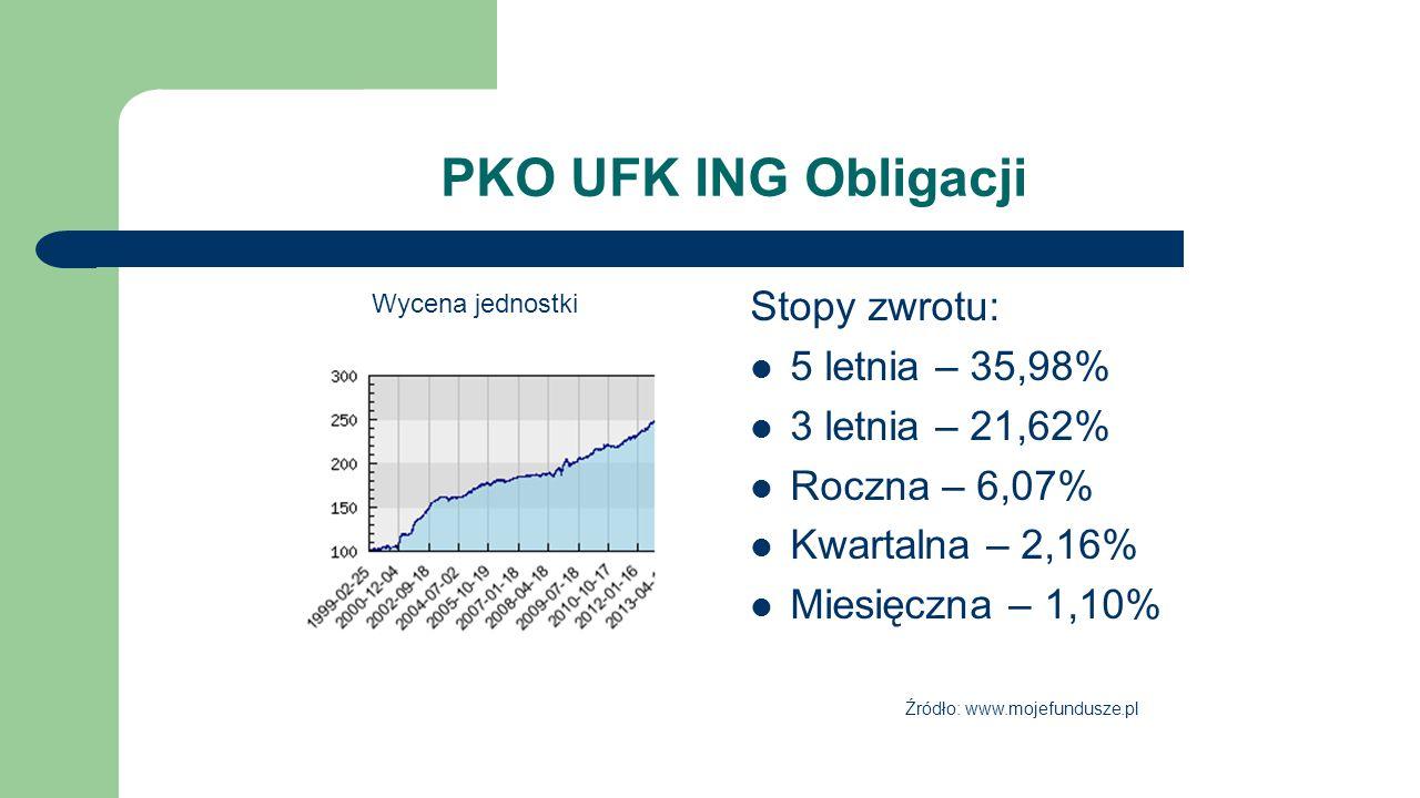 PKO UFK ING Obligacji Stopy zwrotu: 5 letnia – 35,98% 3 letnia – 21,62% Roczna – 6,07% Kwartalna – 2,16% Miesięczna – 1,10% Wycena jednostki Źródło: w