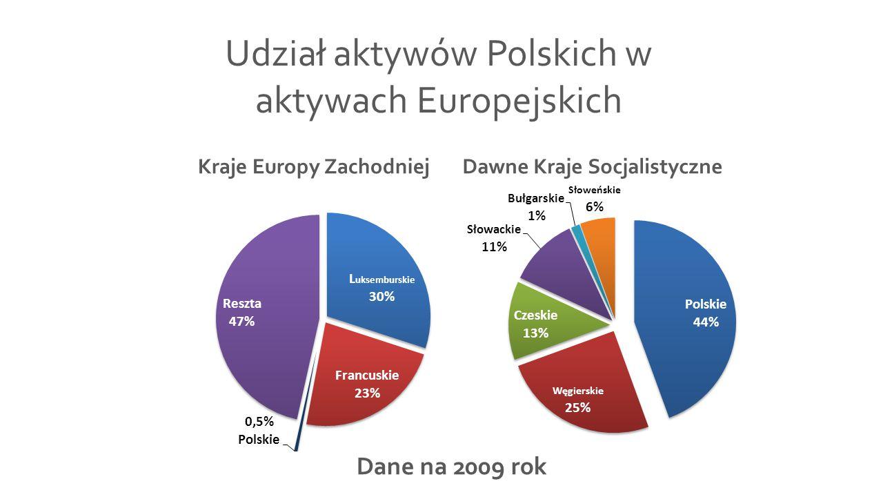 Udział aktywów Polskich w aktywach Europejskich Dane na 2009 rok Kraje Europy ZachodniejDawne Kraje Socjalistyczne