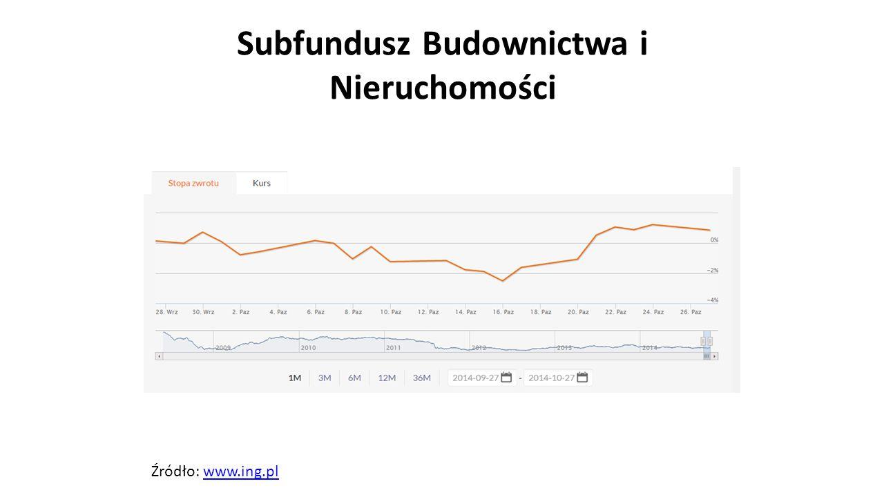 Subfundusz Budownictwa i Nieruchomości Źródło: www.ing.plwww.ing.pl