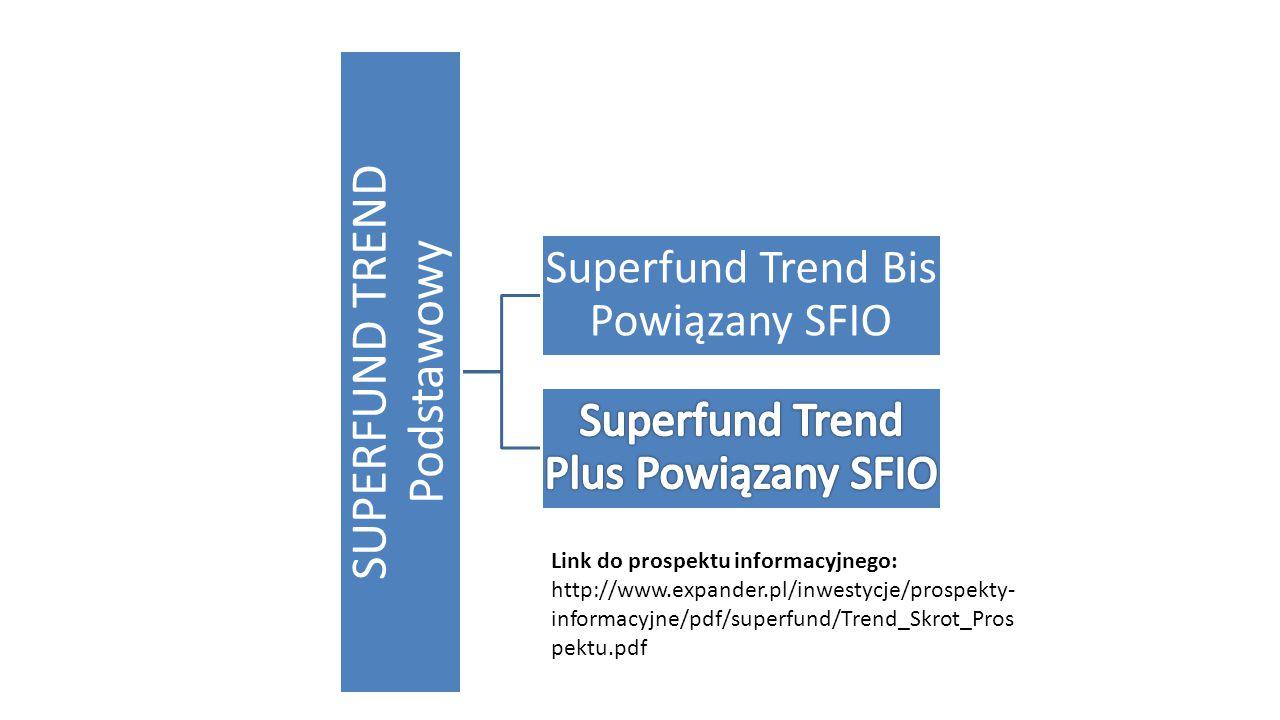 SUPERFUND TREND Podstawowy Superfund Trend Bis Powiązany SFIO Link do prospektu informacyjnego: http://www.expander.pl/inwestycje/prospekty- informacy