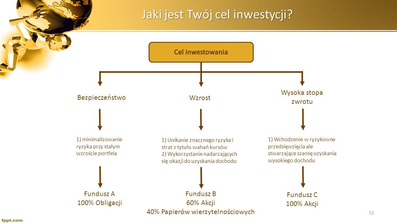 Jaki jest Twój cel inwestycji? Bezpieczeństwo Wzrost Wysoka stopa zwrotu 1) minimalizowanie ryzyka przy stałym wzroście portfela 1) Unikanie znacznego
