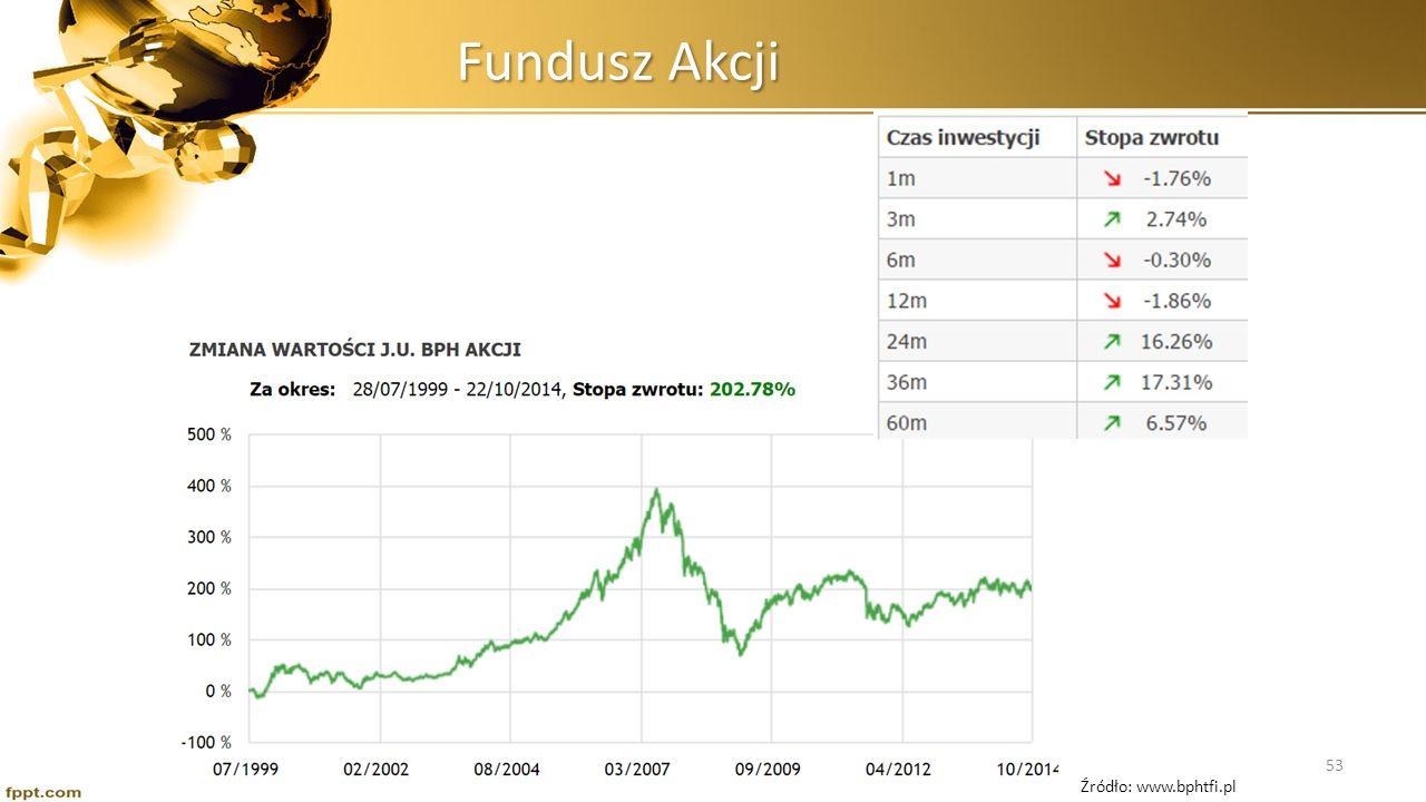 Fundusz Akcji Źródło: www.bphtfi.pl 53