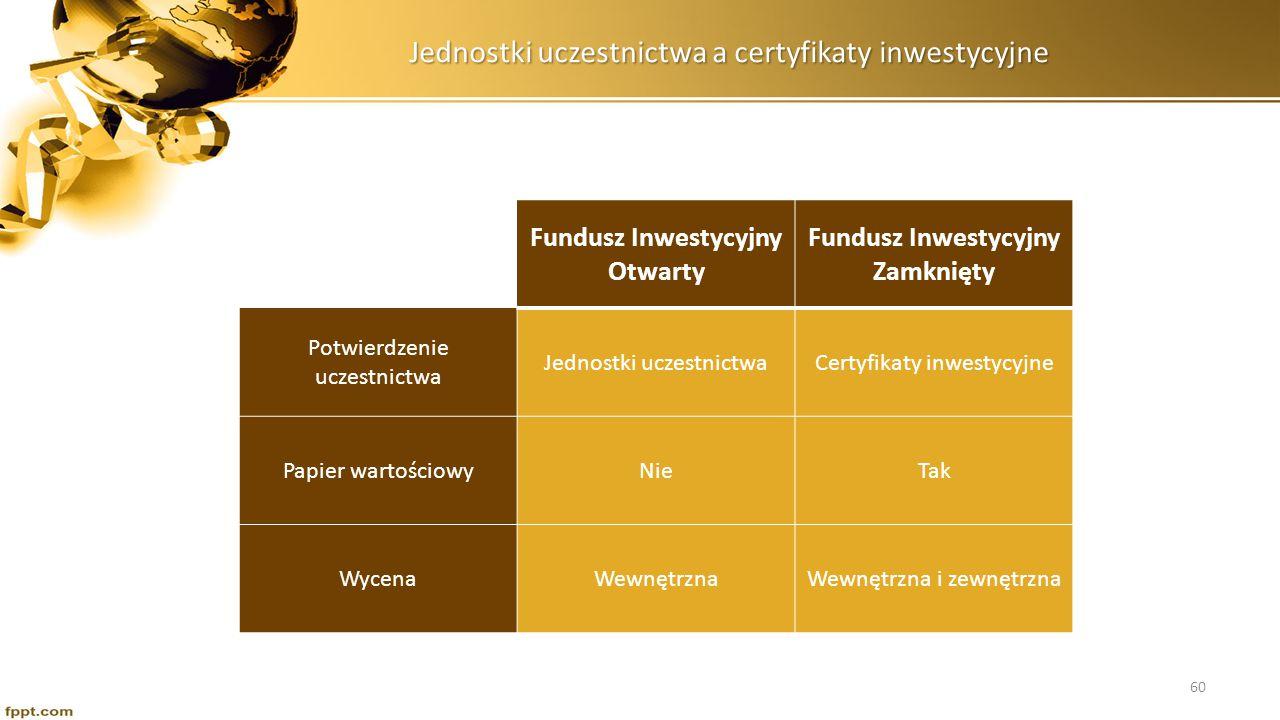 Jednostki uczestnictwa a certyfikaty inwestycyjne Fundusz Inwestycyjny Otwarty Fundusz Inwestycyjny Zamknięty Potwierdzenie uczestnictwa Jednostki ucz