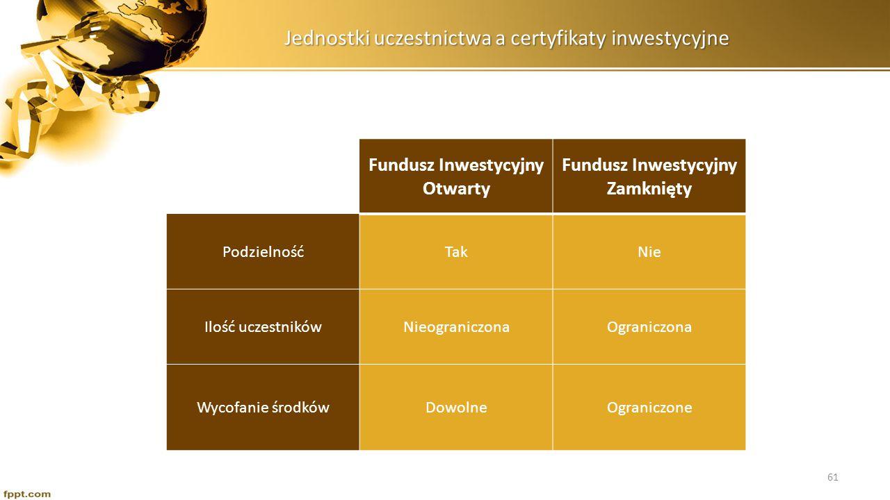 Jednostki uczestnictwa a certyfikaty inwestycyjne Fundusz Inwestycyjny Otwarty Fundusz Inwestycyjny Zamknięty PodzielnośćTakNie Ilość uczestnikówNieog