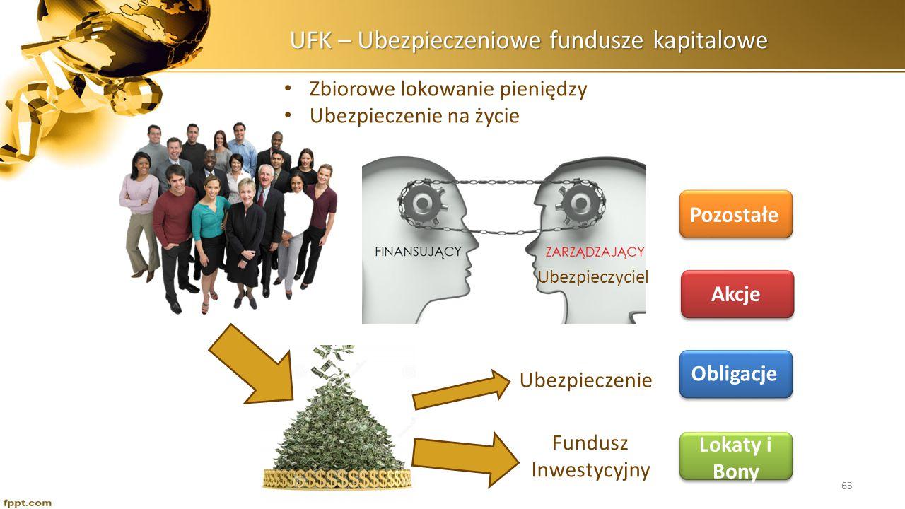 UFK – Ubezpieczeniowe fundusze kapitalowe Zbiorowe lokowanie pieniędzy Ubezpieczenie na życie Fundusz Inwestycyjny Ubezpieczyciel Lokaty i Bony Obliga