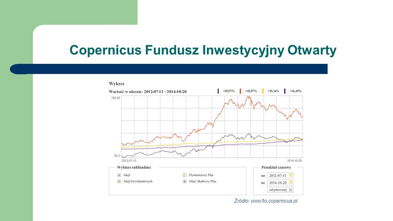 Copernicus Fundusz Inwestycyjny Otwarty Źródło: www.fio.copernicus.pl