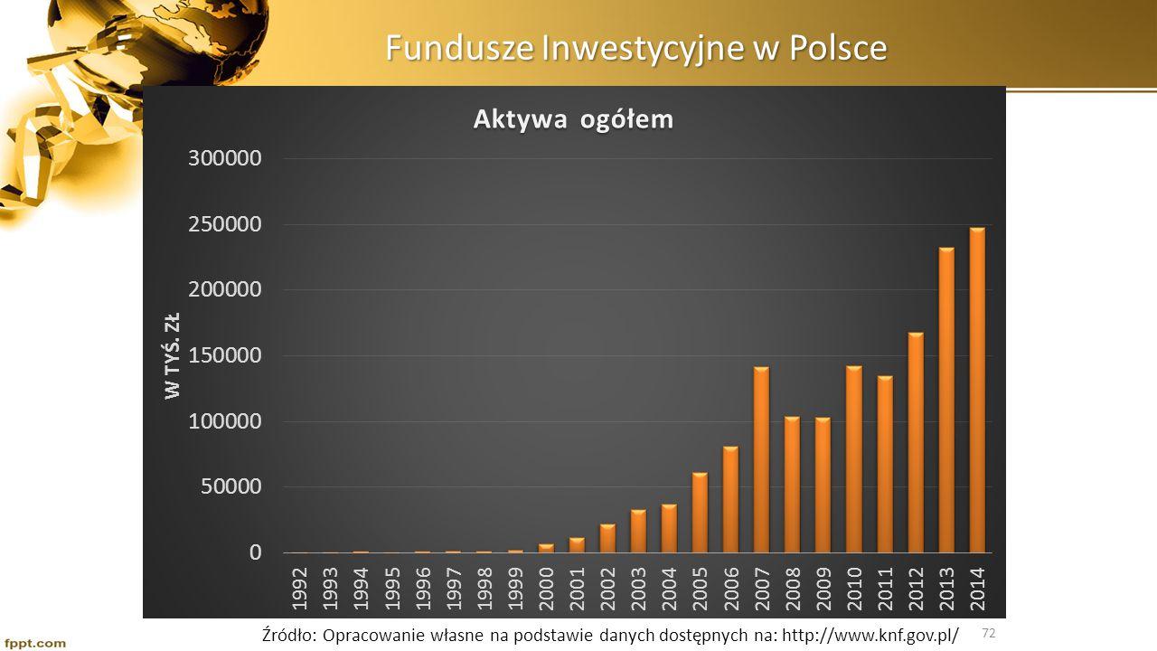 Fundusze Inwestycyjne w Polsce Źródło: Opracowanie własne na podstawie danych dostępnych na: http://www.knf.gov.pl/ 72