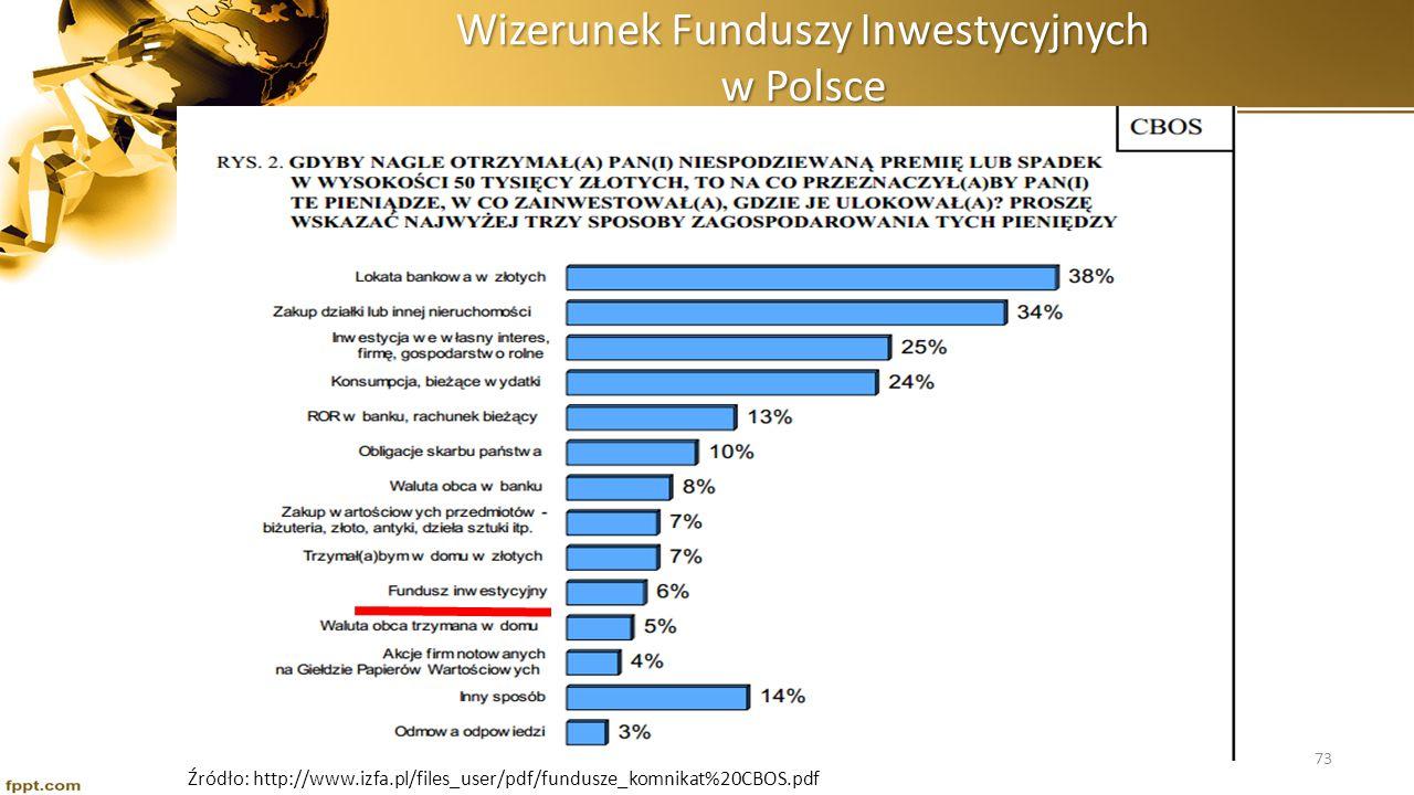 Wizerunek Funduszy Inwestycyjnych w Polsce Źródło: http://www.izfa.pl/files_user/pdf/fundusze_komnikat%20CBOS.pdf 73