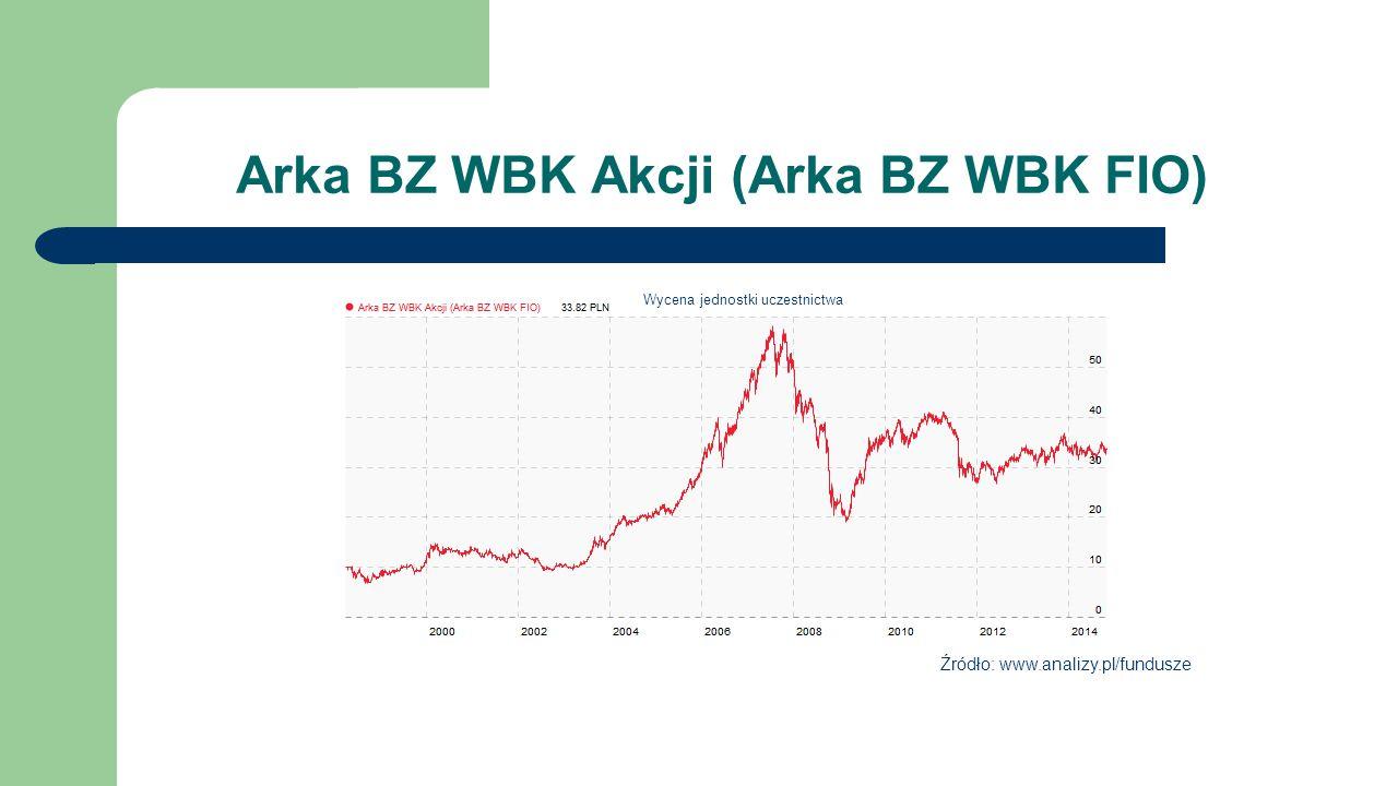 Arka BZ WBK Akcji (Arka BZ WBK FIO) Źródło: www.analizy.pl/fundusze Wycena jednostki uczestnictwa