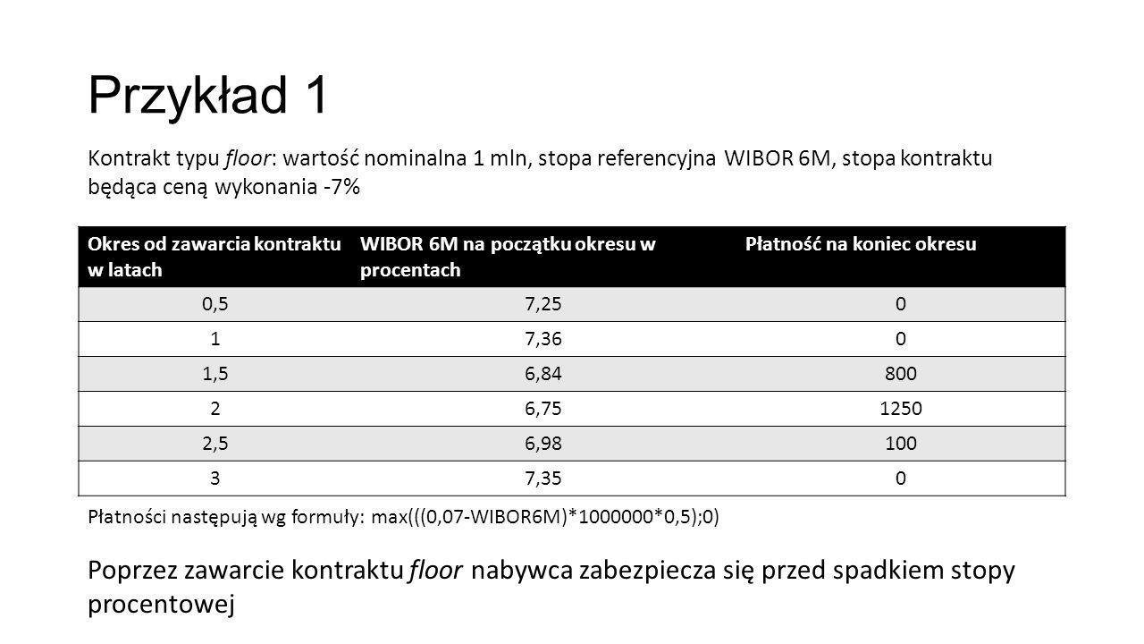 Przykład 1 Okres od zawarcia kontraktu w latach WIBOR 6M na początku okresu w procentach Płatność na koniec okresu 0,57,250 17,360 1,56,84800 26,751250 2,56,98100 37,350 Kontrakt typu floor: wartość nominalna 1 mln, stopa referencyjna WIBOR 6M, stopa kontraktu będąca ceną wykonania -7% Płatności następują wg formuły: max(((0,07-WIBOR6M)*1000000*0,5);0) Poprzez zawarcie kontraktu floor nabywca zabezpiecza się przed spadkiem stopy procentowej