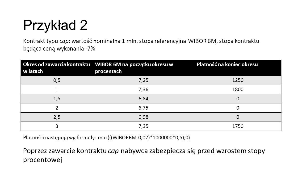 Przykład 2 Okres od zawarcia kontraktu w latach WIBOR 6M na początku okresu w procentach Płatność na koniec okresu 0,57,251250 17,361800 1,56,840 26,750 2,56,980 37,351750 Kontrakt typu cap: wartość nominalna 1 mln, stopa referencyjna WIBOR 6M, stopa kontraktu będąca ceną wykonania -7% Płatności następują wg formuły: max(((WIBOR6M-0,07)*1000000*0,5);0) Poprzez zawarcie kontraktu cap nabywca zabezpiecza się przed wzrostem stopy procentowej