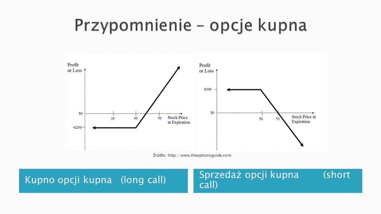 Kupno opcji kupna (long call) Sprzedaż opcji kupna (short call) Źródło: http://www.theoptionsguide.com
