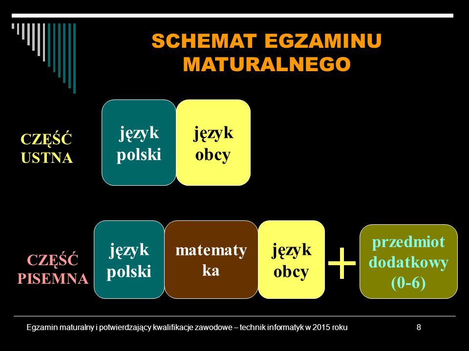 CZĘŚĆ USTNA CZĘŚĆ PISEMNA język polski język obcy matematy ka przedmiot dodatkowy (0-6) SCHEMAT EGZAMINU MATURALNEGO Egzamin maturalny i potwierdzający kwalifikacje zawodowe – technik informatyk w 2015 roku8