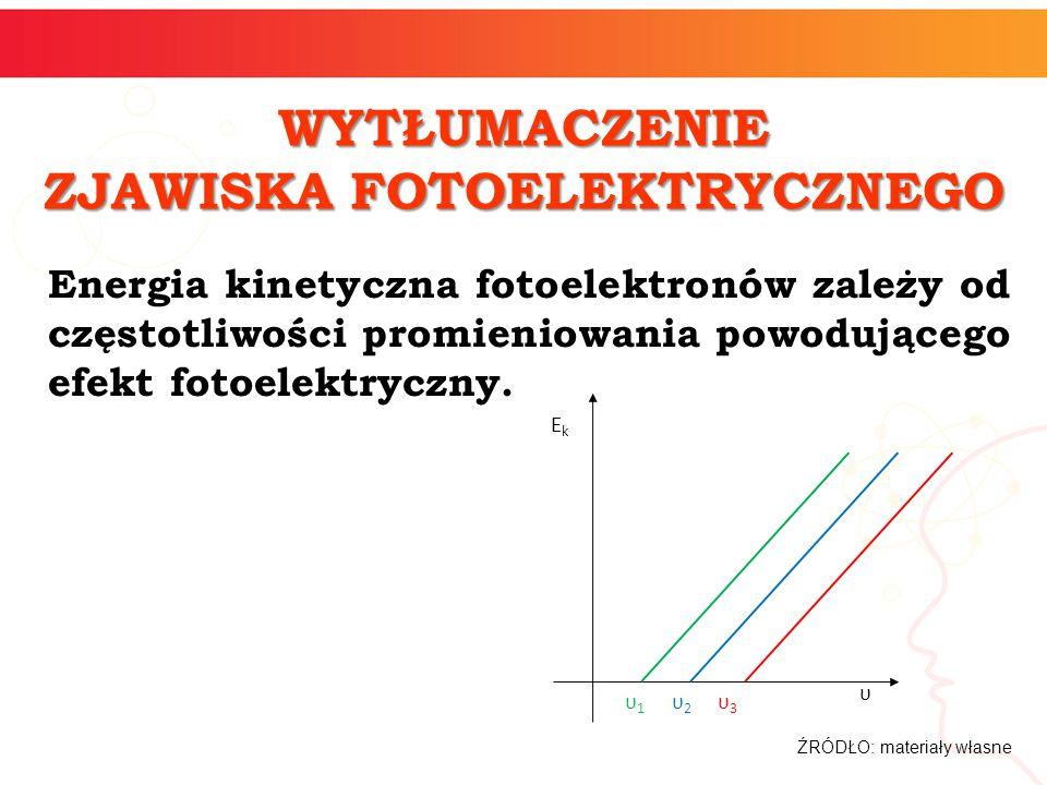 WYTŁUMACZENIE ZJAWISKA FOTOELEKTRYCZNEGO Energia kinetyczna fotoelektronów zależy od częstotliwości promieniowania powodującego efekt fotoelektryczny.