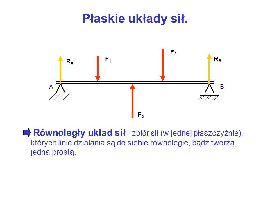Płaskie układy sił. A C B Q RCRC RARA Zbieżny układ sił - zbiór sił (w jednej płaszczyźnie), których kierunki przecinają się w jednym punkcie (punkcie