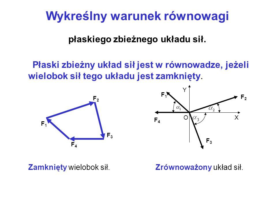 Analityczne warunki równowagi płaskiego zbieżnego układu sił. Płaski zbieżny układ sił jest w równowadze, jeżeli punkt materialny będący pod jego dzia