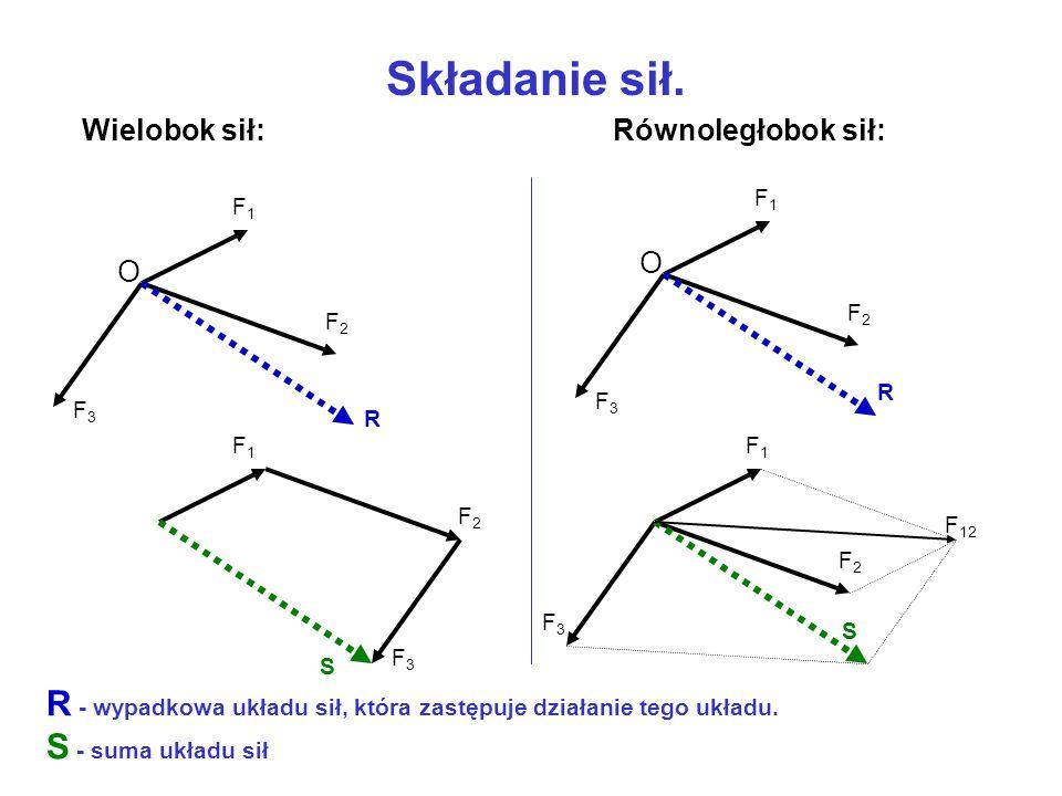 Jednostka wartości siły W układzie SI wartość siły wyrażana jest w niutonach (symbol N). Jeden niuton to wartość siły, która masie jednego kilograma n