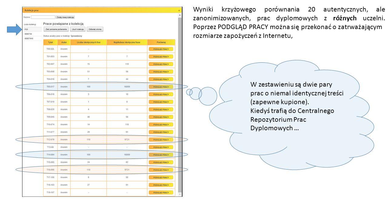 Wyniki krzyżowego porównania 20 autentycznych, ale zanonimizowanych, prac dyplomowych z różnych uczelni.