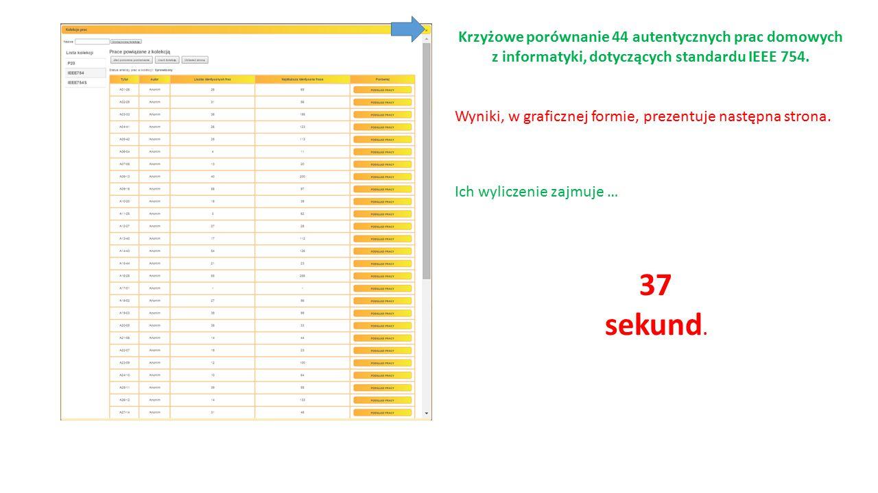 Krzyżowe porównanie 44 autentycznych prac domowych z informatyki, dotyczących standardu IEEE 754.