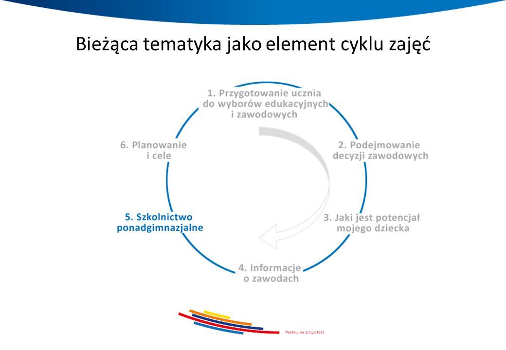 Bieżąca tematyka jako element cyklu zajęć