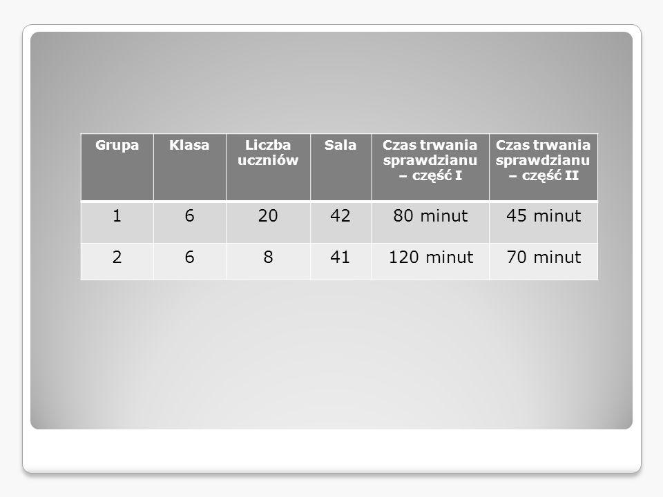 GrupaKlasaLiczba uczniów SalaCzas trwania sprawdzianu – część I Czas trwania sprawdzianu – część II 16204280 minut45 minut 26841120 minut70 minut