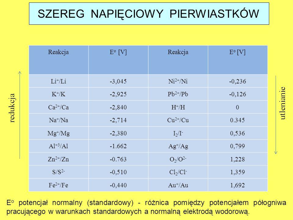 ReakcjaE o [V]ReakcjaE o [V] Li + /Li-3,045Ni 2+ /Ni-0,236 K + /K-2,925Pb 2+ /Pb-0,126 Ca 2+ /Ca-2,840H + /H0 Na + /Na-2,714Cu 2+ /Cu0.345 Mg + /Mg-2,