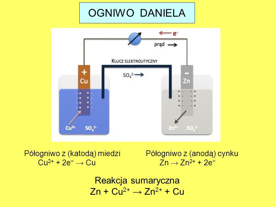 Reakcja sumaryczna Zn + Cu 2+ → Zn 2+ + Cu OGNIWO DANIELA Półogniwo z (anodą) cynku Zn → Zn 2+ + 2e − Półogniwo z (katodą) miedzi Cu 2+ + 2e − → Cu