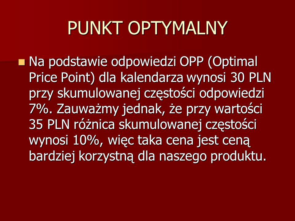PUNKT OPTYMALNY Na podstawie odpowiedzi OPP (Optimal Price Point) dla kalendarza wynosi 30 PLN przy skumulowanej częstości odpowiedzi 7%. Zauważmy jed