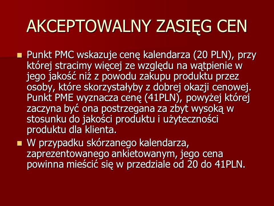 AKCEPTOWALNY ZASIĘG CEN Punkt PMC wskazuje cenę kalendarza (20 PLN), przy której stracimy więcej ze względu na wątpienie w jego jakość niż z powodu za