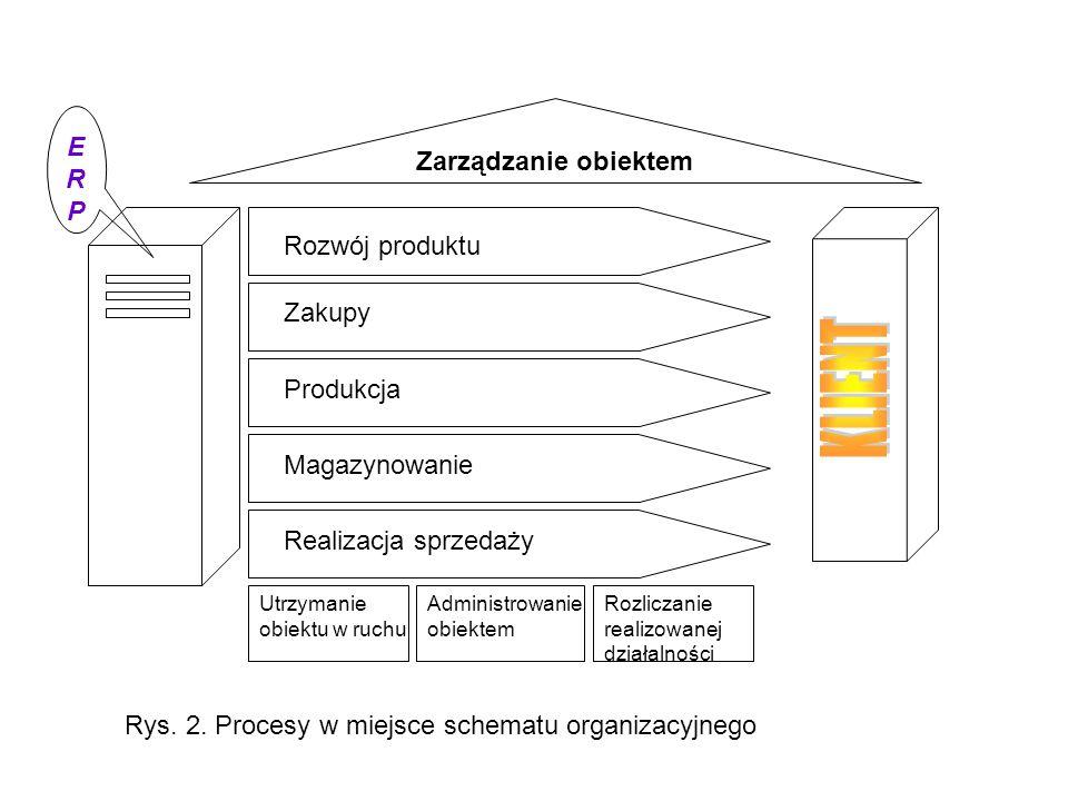 Rozwój produktu Zarządzanie obiektem Zakupy Produkcja Magazynowanie Realizacja sprzedaży ERPERP Utrzymanie obiektu w ruchu Administrowanie obiektem Ro