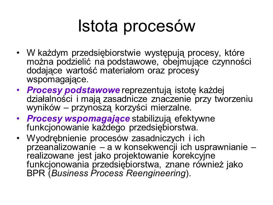 Proces - definicja Punktem wyjścia w zarządzaniu procesowym jest jasne rozumienie definicji procesu.