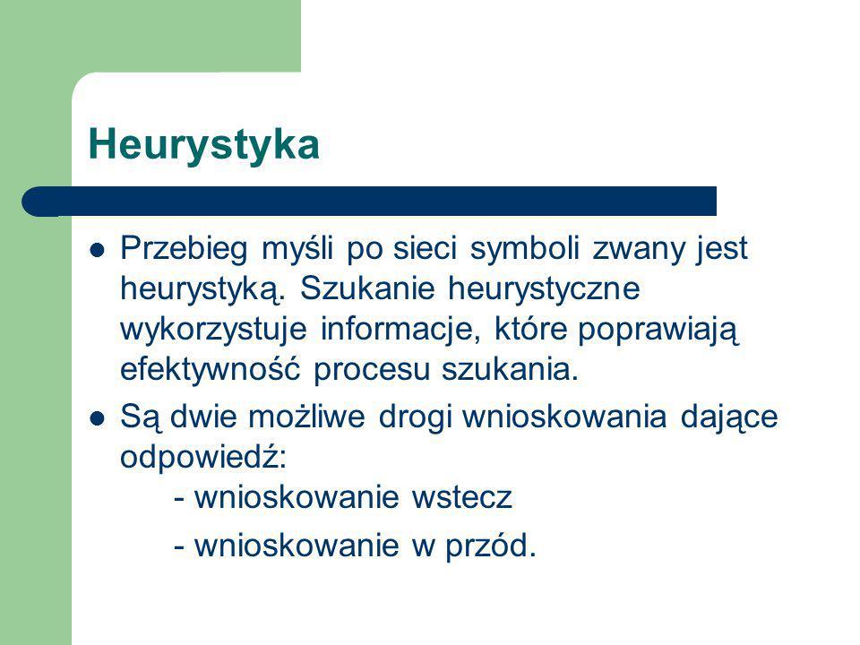 Heurystyka Przebieg myśli po sieci symboli zwany jest heurystyką. Szukanie heurystyczne wykorzystuje informacje, które poprawiają efektywność procesu