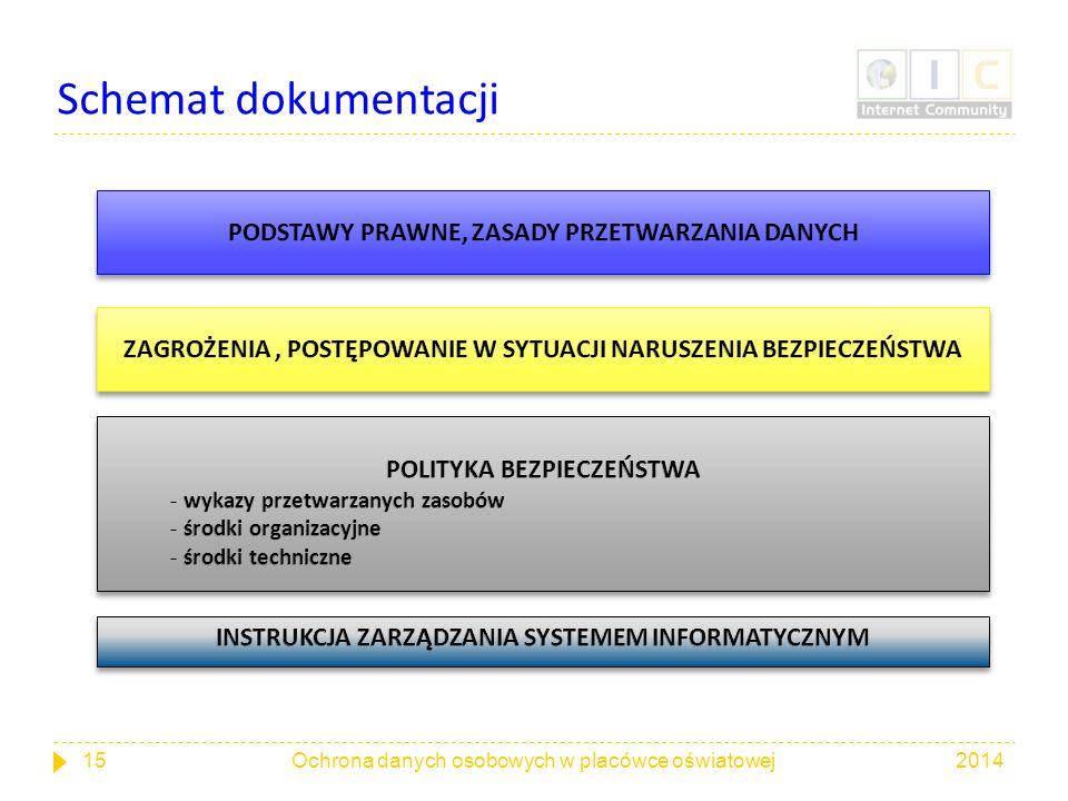 Schemat dokumentacji 201415Ochrona danych osobowych w placówce oświatowej