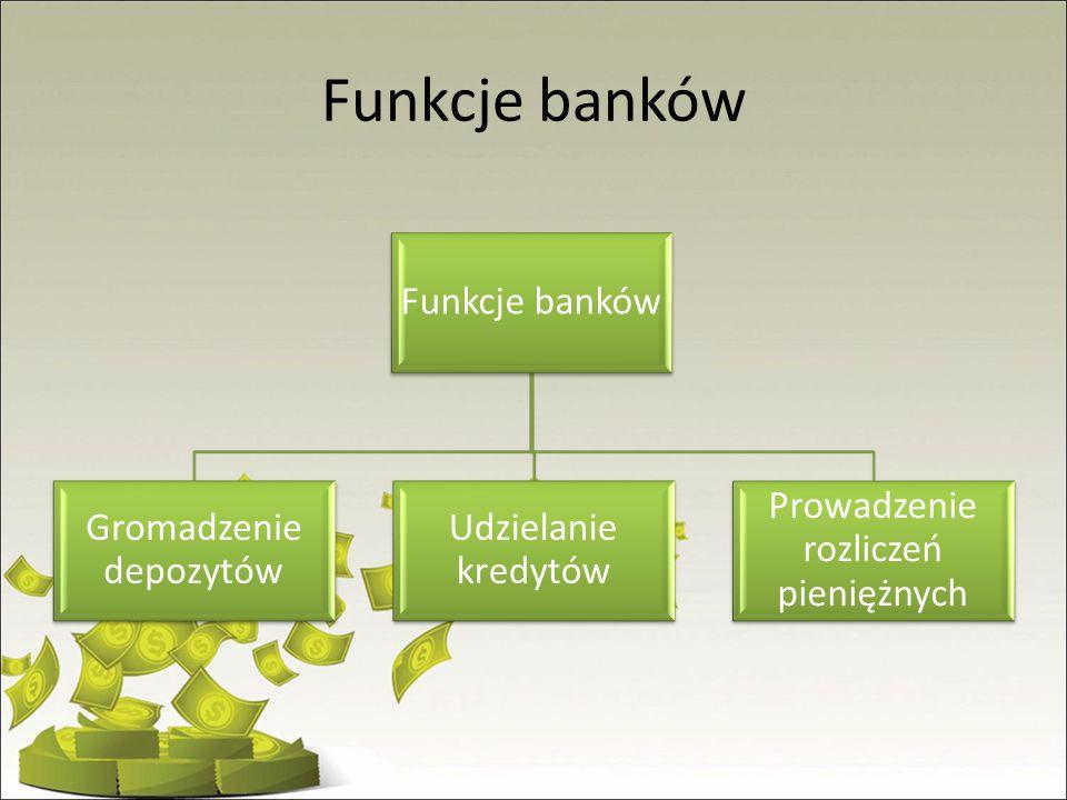 Funkcje banków Gromadzenie depozytów Udzielanie kredytów Prowadzenie rozliczeń pieniężnych
