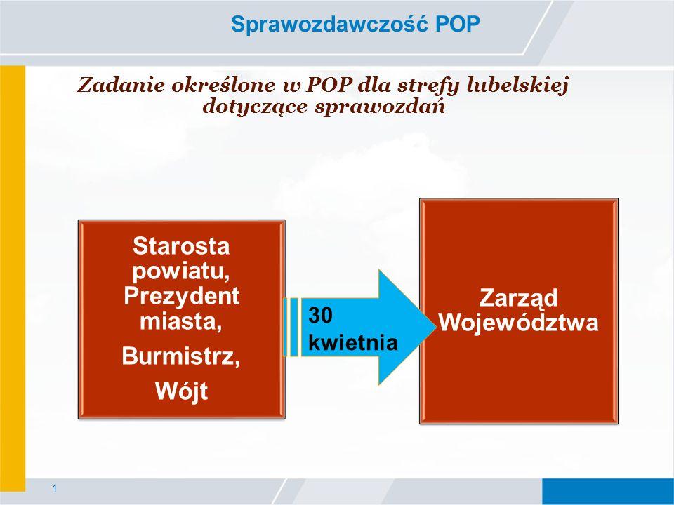 1 Sprawozdawczość POP Zadanie określone w POP dla strefy lubelskiej dotyczące sprawozdań Starosta powiatu, Prezydent miasta, Burmistrz, Wójt Zarząd Województwa 30 kwietnia