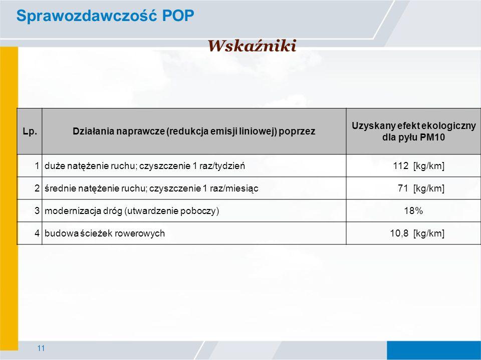 11 Sprawozdawczość POP Wskaźniki Lp.Działania naprawcze (redukcja emisji liniowej) poprzez Uzyskany efekt ekologiczny dla pyłu PM10 1duże natężenie ruchu; czyszczenie 1 raz/tydzień112[kg/km] 2średnie natężenie ruchu; czyszczenie 1 raz/miesiąc71[kg/km] 3modernizacja dróg (utwardzenie poboczy)18% 4budowa ścieżek rowerowych10,8[kg/km]