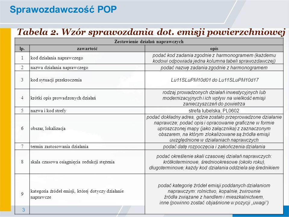 3 Sprawozdawczość POP Tabela 2. Wzór sprawozdania dot. emisji powierzchniowej Zestawienie działań naprawczych lp.zawartośćopis 1kod działania naprawcz