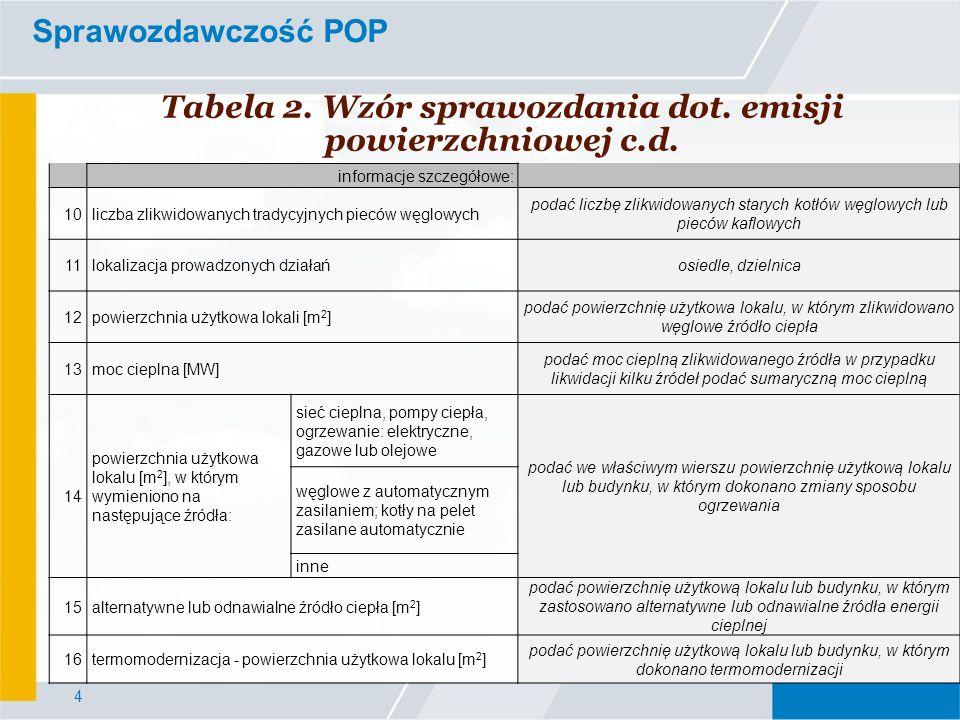 4 Sprawozdawczość POP Tabela 2. Wzór sprawozdania dot. emisji powierzchniowej c.d. informacje szczegółowe: 10liczba zlikwidowanych tradycyjnych pieców