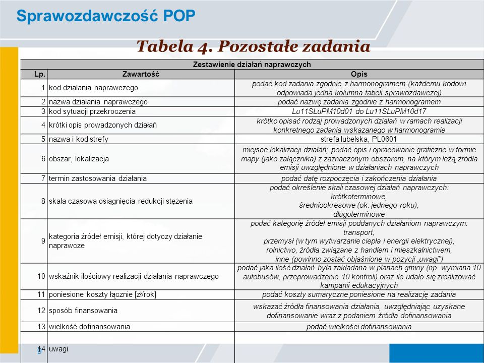 9 Sprawozdawczość POP Tabela 4. Pozostałe zadania Zestawienie działań naprawczych Lp.ZawartośćOpis 1kod działania naprawczego podać kod zadania zgodni