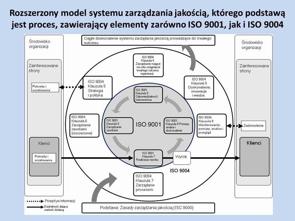 Rozszerzony model systemu zarządzania jakością, którego podstawą jest proces, zawierający elementy zarówno ISO 9001, jak i ISO 9004