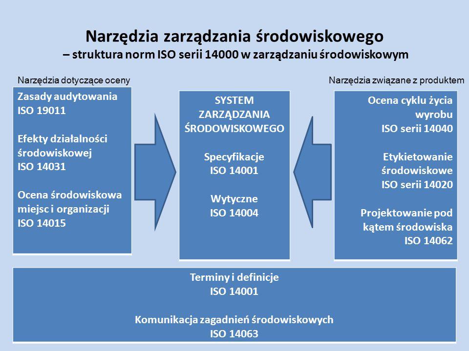 Narzędzia zarządzania środowiskowego – struktura norm ISO serii 14000 w zarządzaniu środowiskowym Zasady audytowania ISO 19011 Efekty działalności śro