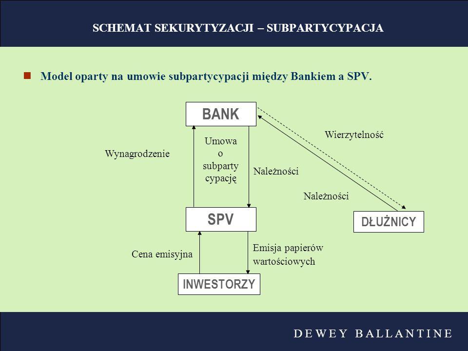 D E W E Y B A L L A N T I N E SCHEMAT SEKURYTYZACJI – SUBPARTYCYPACJA nModel oparty na umowie subpartycypacji między Bankiem a SPV. BANK SPV INWESTORZ